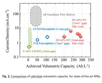 Fig. 2  Comparison of catholyte volumetric capacity  for state-of-the-art RFBs.