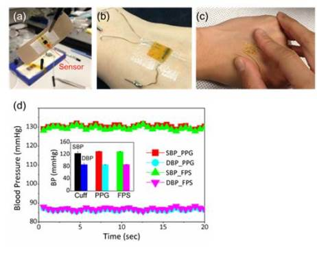 Figure 2 photographs of flexible (a) pressure sensor, (b) optical sensor, and (c) electrocardiogram (ECG) sensor; (d) Beat-to-beat measurement of blood pressure by the wearable sensor set