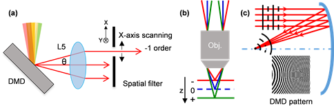 Figure 1. Working principles of the DMD-scanner: (a) lateral scanning on the focal plane, where x-axis scanning is realized via varying the spatial frequency fx. θ is the diffraction angle between the 0th and -1st order diffraction; (b) and (c) axial scanning along the optical path, where the holograms of spherical wavefronts are programmed to the DMD scanner; accordingly, the DMD functions as a concave/convex mirror with a positive/negative focal length.